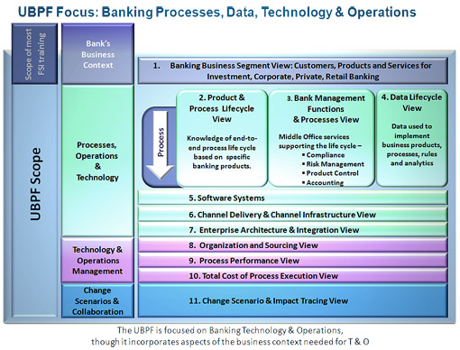 operations management on retail banking Banking operations briefing funds transmission services, types of bank: retail, savings, mortgage private banking & wealth management-what is private banking.