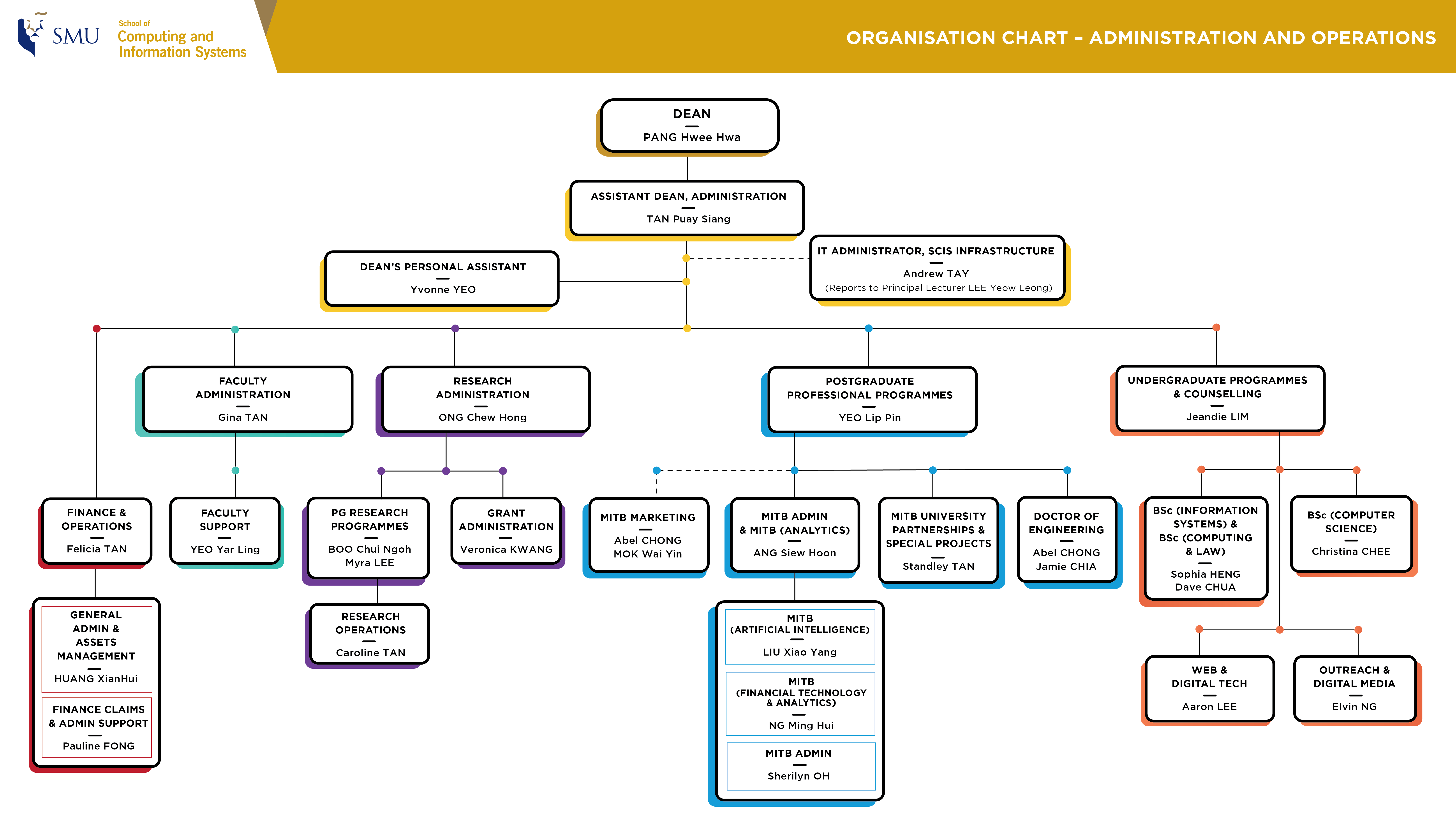 Organisation Chart - Administration & Operations